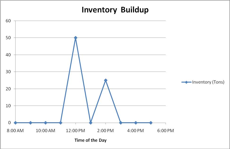 how to draw an inventory buildup diagram excel